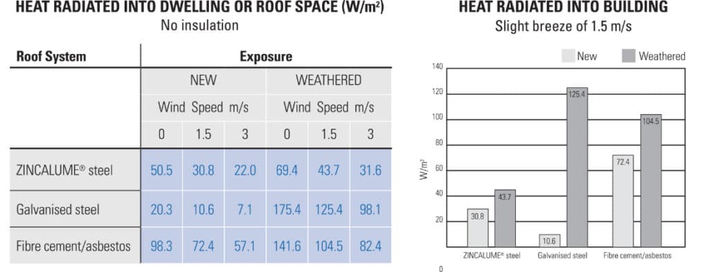 Heat radiated into uninsulated dwelling or roof space