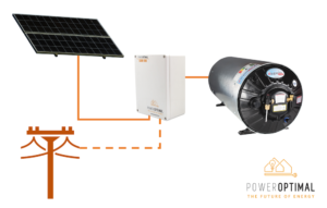 The PowerOptimal Elon range allows direct solar PV DC to electric geyser power provision and optimised solar power use in a single compact unit. No inverter, no batteries.