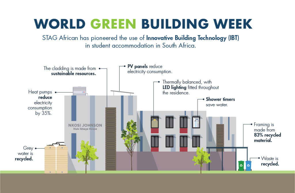 Economic pinch puts spotlight on green building this World Green Building Week says STAG African accommodation group.