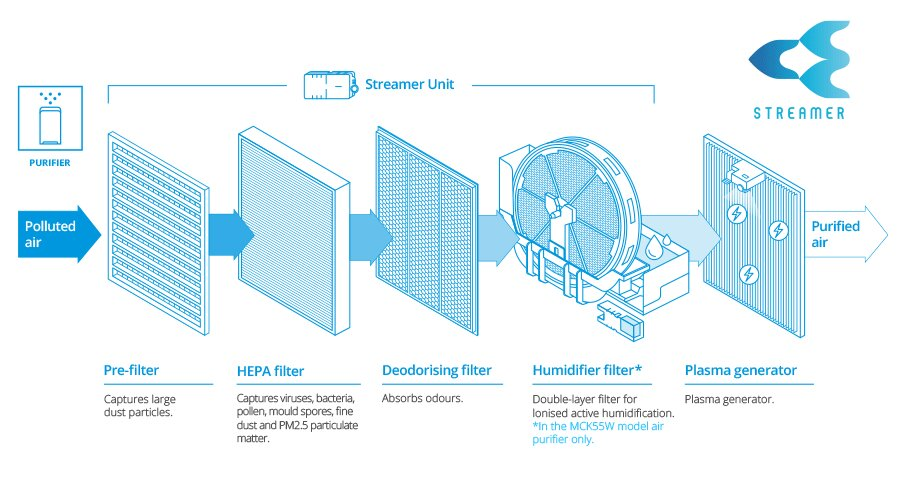 Studies confirm Daikin's patented streamer technology inactivates more than 99.9% of the Coronavirus.
