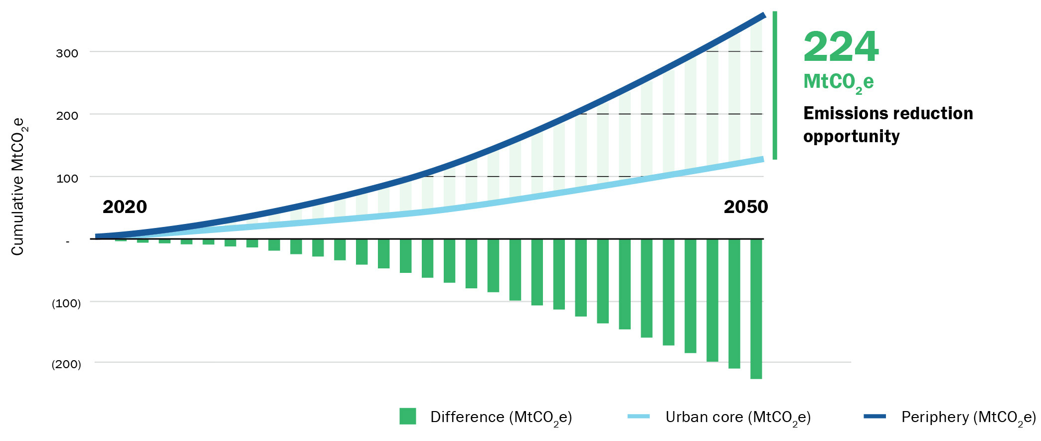 A ground-breaking South African study by Divercity and GBCSA reveals that the location of housing development is key to lowering carbon emissions.